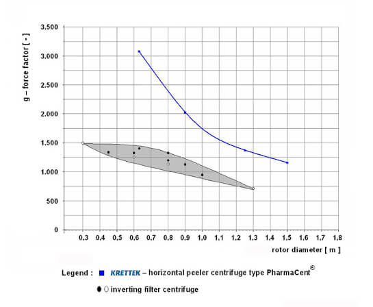 Comparison of standard achievable g-force factors of the Krettek pharma horizontal peeler centrifuge with those of inverting filter centrifuges with equal-sized basket diameter